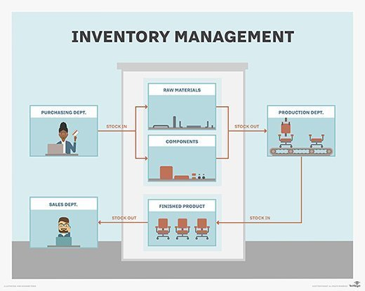 How to use Artificial Intelligence for better inventory management?